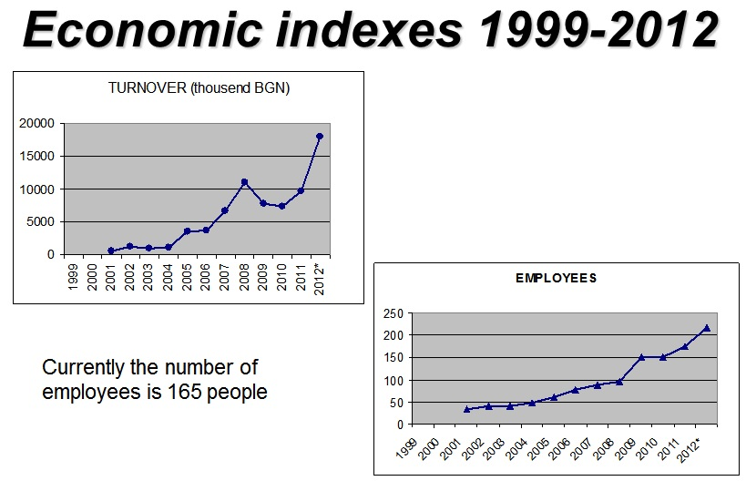 economic indexes